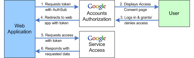 Authentication and authorization in the google data protocol authorization process ccuart Choice Image