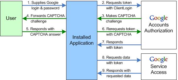Authorization process