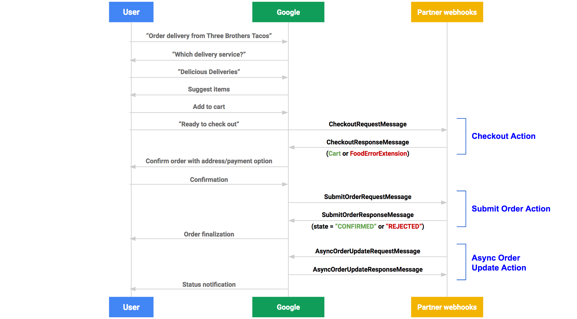 Food Ordering fulfillment flow