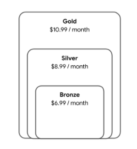 The Gold tier contains all of the content of the Silver tier, which             itself contains all of the Bronze tier.