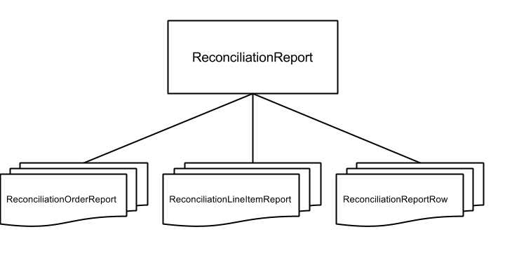 Reconciliation Entities