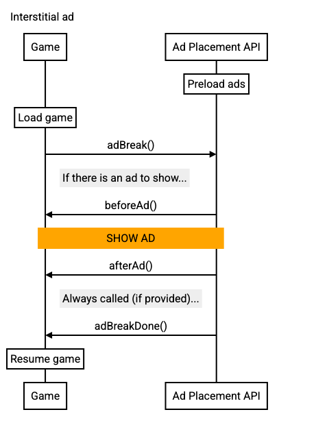 Interstitial ad call sequence diagram