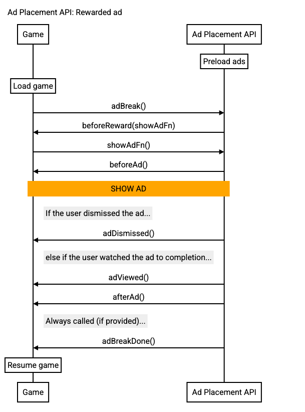 Rewarded call sequence diagram