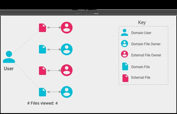 Actor metrics