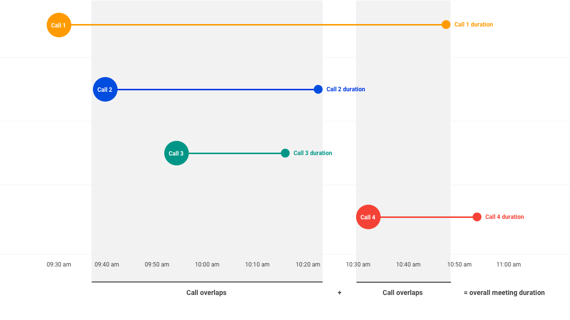 Reports API: Customer Usage – Google Hangouts Meet
