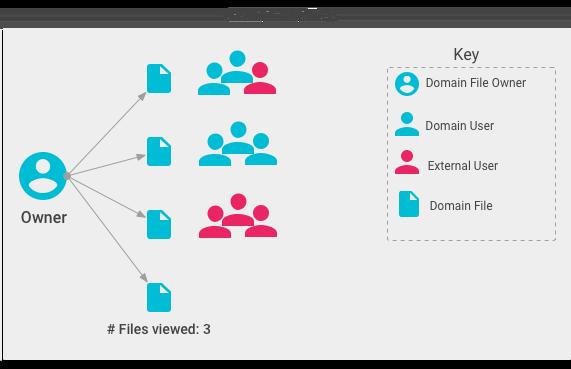 Owner metrics