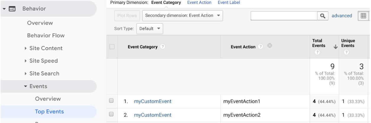 カスタム イベントのカテゴリとアクションが表示されている上位イベントのビュー