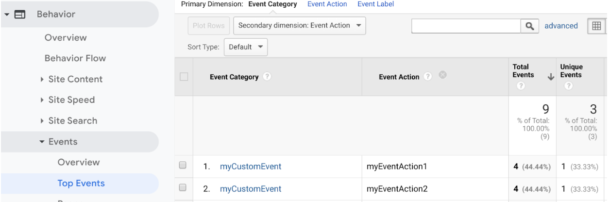 Visualização dos principais eventos que mostram categorias e ações personalizadas de eventos
