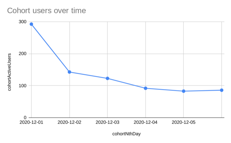 Visualization of cohort users over time