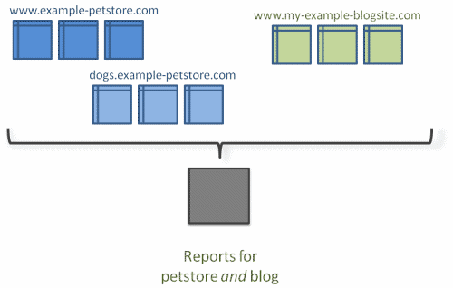Tracking Across Multiple Domains and Sub-Domains