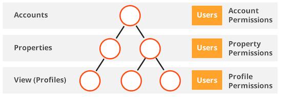 Una jerarquía con una cuenta en el nivel principal, dos propiedades web en el segundo nivel y conectadas con la cuenta.En el tercer nivel un solo perfil está conectado con la propiedad web situada más a la izquierda y dos perfiles están conectados con la propiedad web situada más a la derecha.Usuarios y permisos de cada uno de los tres niveles.