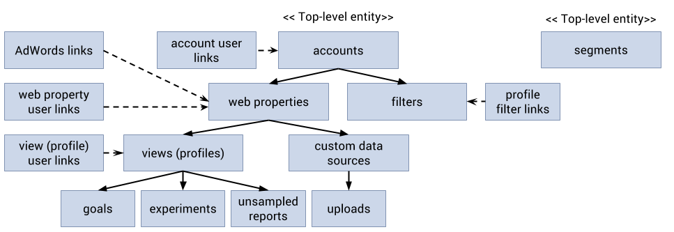 Google Ytics Management Model Each Feed Provides Data