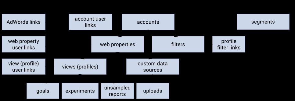 Google Analytics Management Model