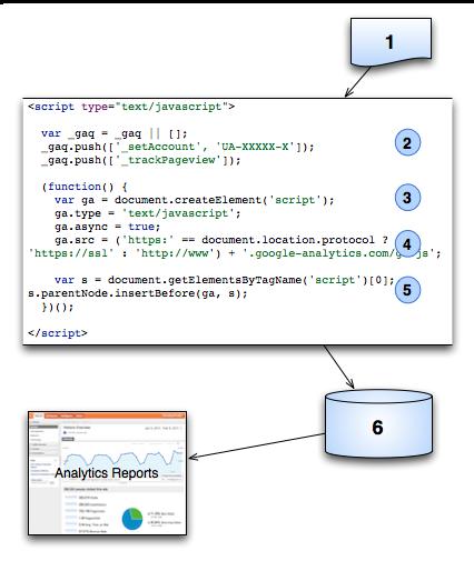 Proceso de solicitud del Código de seguimiento de Google Analytics (GATC)