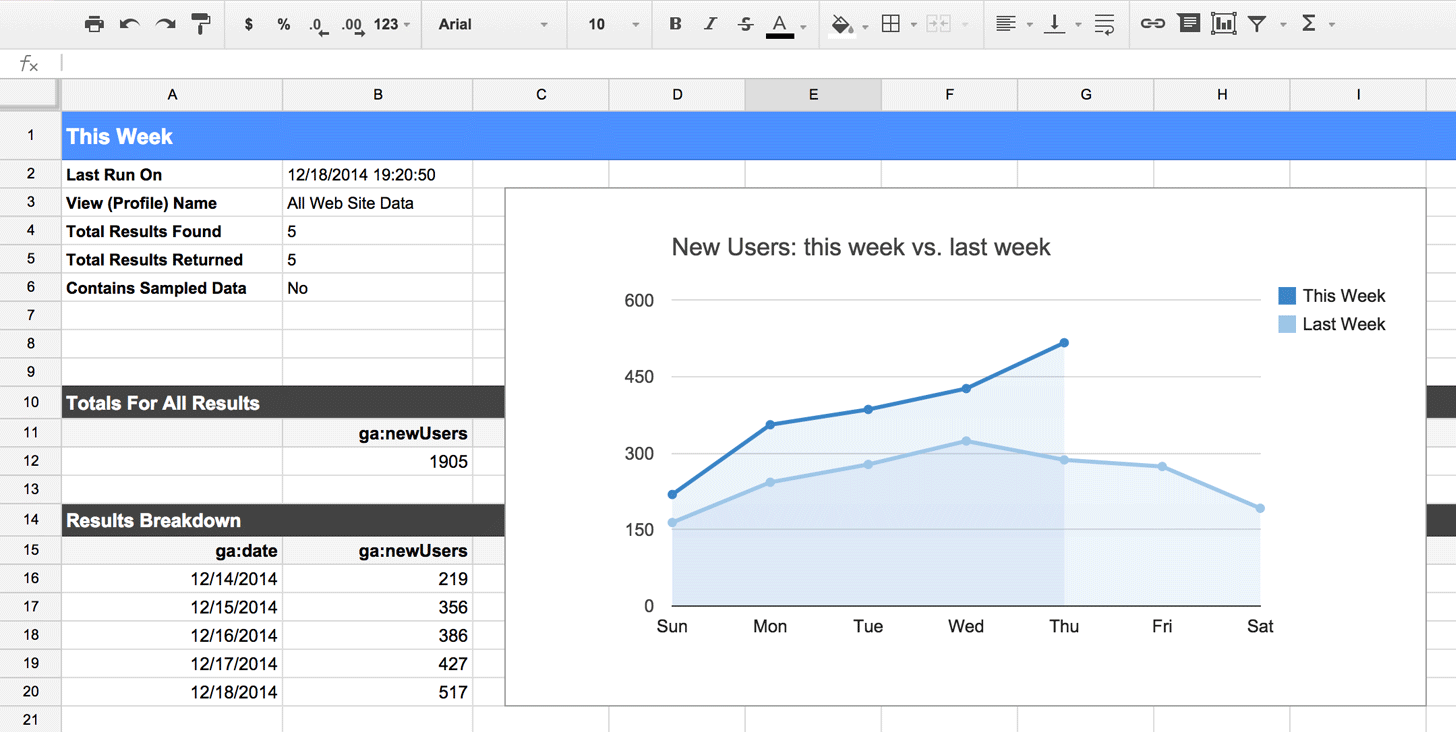 Screenshot of the Google Analytics Spreadsheet add-on