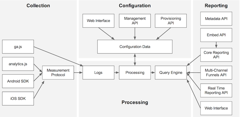 Google Analytics Platform Components visualization
