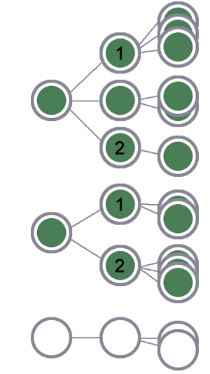 3 人のユーザーのうち、1 番目と 2 番目のユーザーとその全セッションがセグメントに含まれます(セッション レベルのシーケンスに一致したため)。残りのユーザーとそのセッションは除外されます。