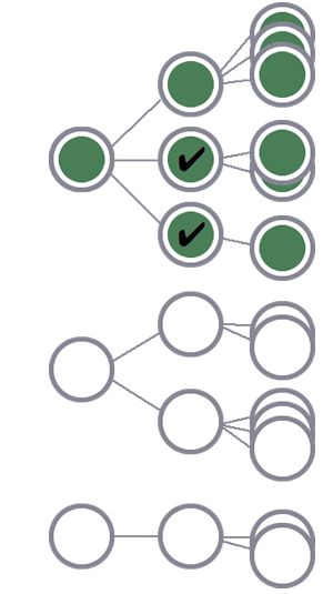 3 人のユーザーのうち、最初のユーザーとその全セッションがセグメントに含まれます(2 つのセッション レベルの条件に一致したため)。他の 2 人のユーザーのセッションは除外されます。