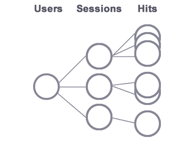 A hierarchy representing the Google Analytics user model. The parent          node is a user, its child nodes represent sessions, and each session          has one or more nodes representing hits.