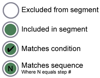 A legend that defines the style for each node in a user model hierarchy          based on whether the node is excluded from a segment, included in a          segment, matches a condition, or matches a step in a sequence.
