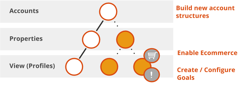 A hierarchy representing the Google Analytics account                 structure. Accounts at the top level, properties at the second                 level, and profiles at the lowest level. A property and                 profile have been added to the hierarchy, and the profile is                 configured for eccommerce, and a goal has been created for the                 profile.