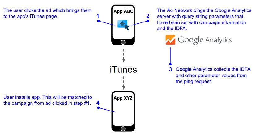 A user clicks on a mobile ad for an app and is directed to iTunes.   Asynchronously the ad network pings Google Analytics with campaign information   for the ad and the IDFA. The user subsequently installs the app from the   iTunes page and this install will be matched to the original campaign clicked   by the user in the first step.