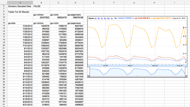 A Google Spreadsheet with Google Analytics data in columns and rows             and a Timeline chart of the same data