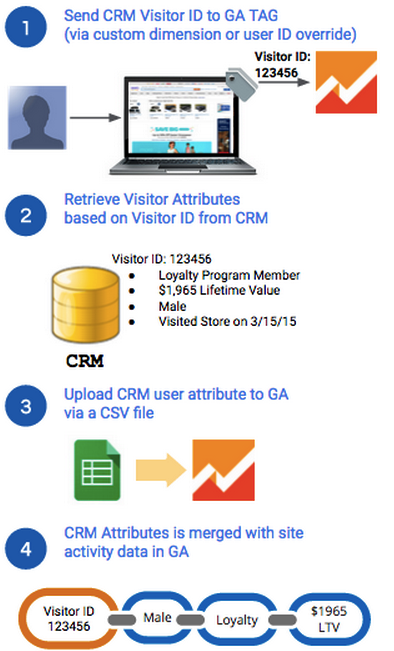 1. send CRM Visitor Id to Google Analytics TAG.        2. Retrieve Visitor Attributes based on Visitor Id from CRM.        3. Upload CRM user attribute to Google Analytics via a CSV file.        4. CRM attributes are merged with the site activity data in Google        Analytics.