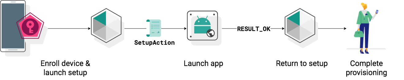 Enroll and provision a device | Android Management API