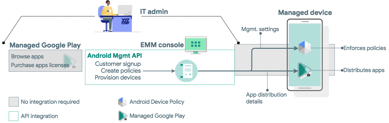 Develop a solution | Android Enterprise | Google Developers