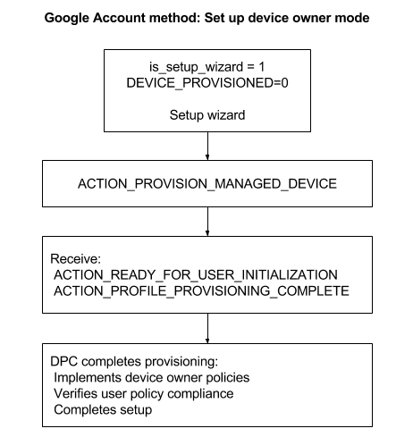 Provision devices | Google Play EMM API | Google Developers