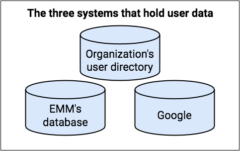 Provision user accounts | Google Play EMM API | Google Developers