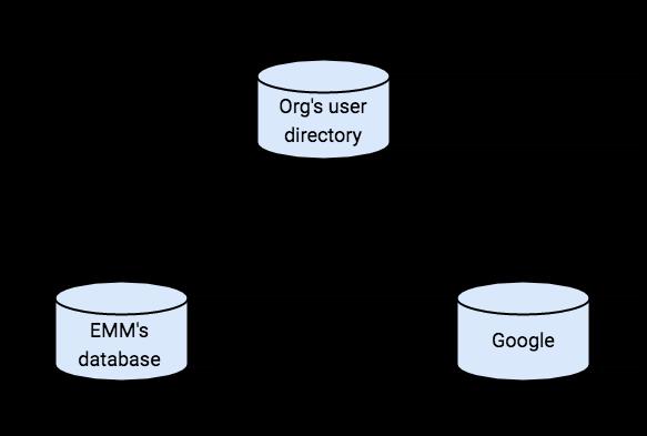 Provision user accounts | Google Play EMM API | Google