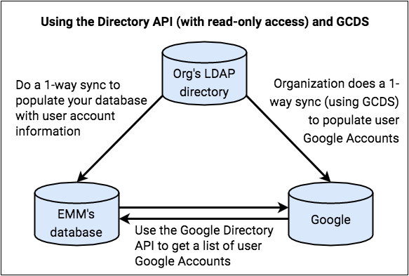 Using the Directory API (with read-only access) and GCDS