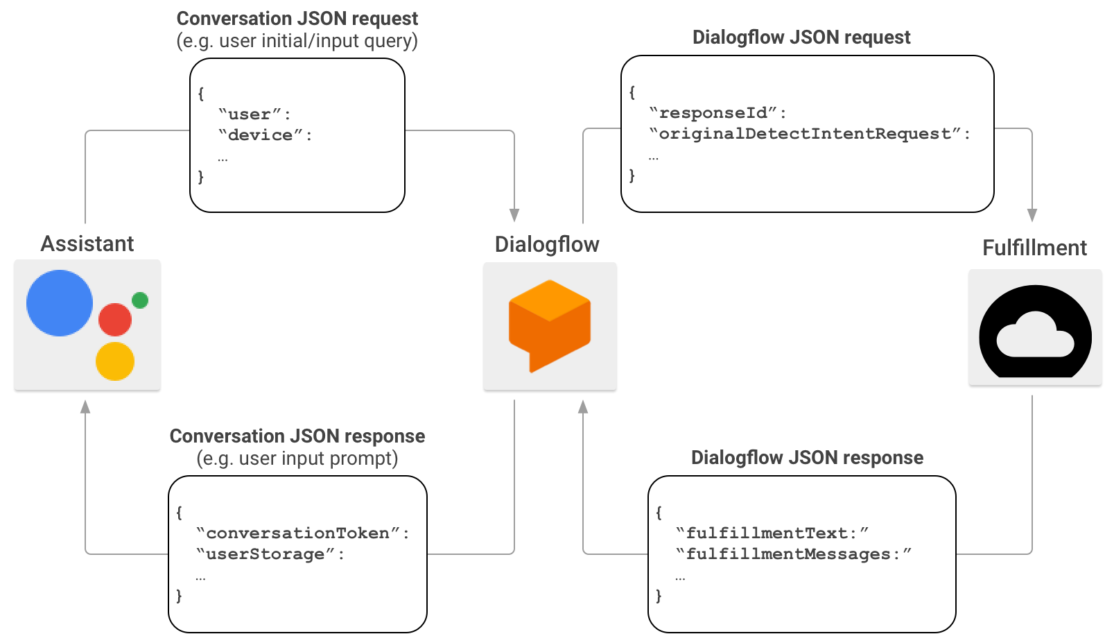 Actions on Google Conversation HTTP/JSON Webhook API