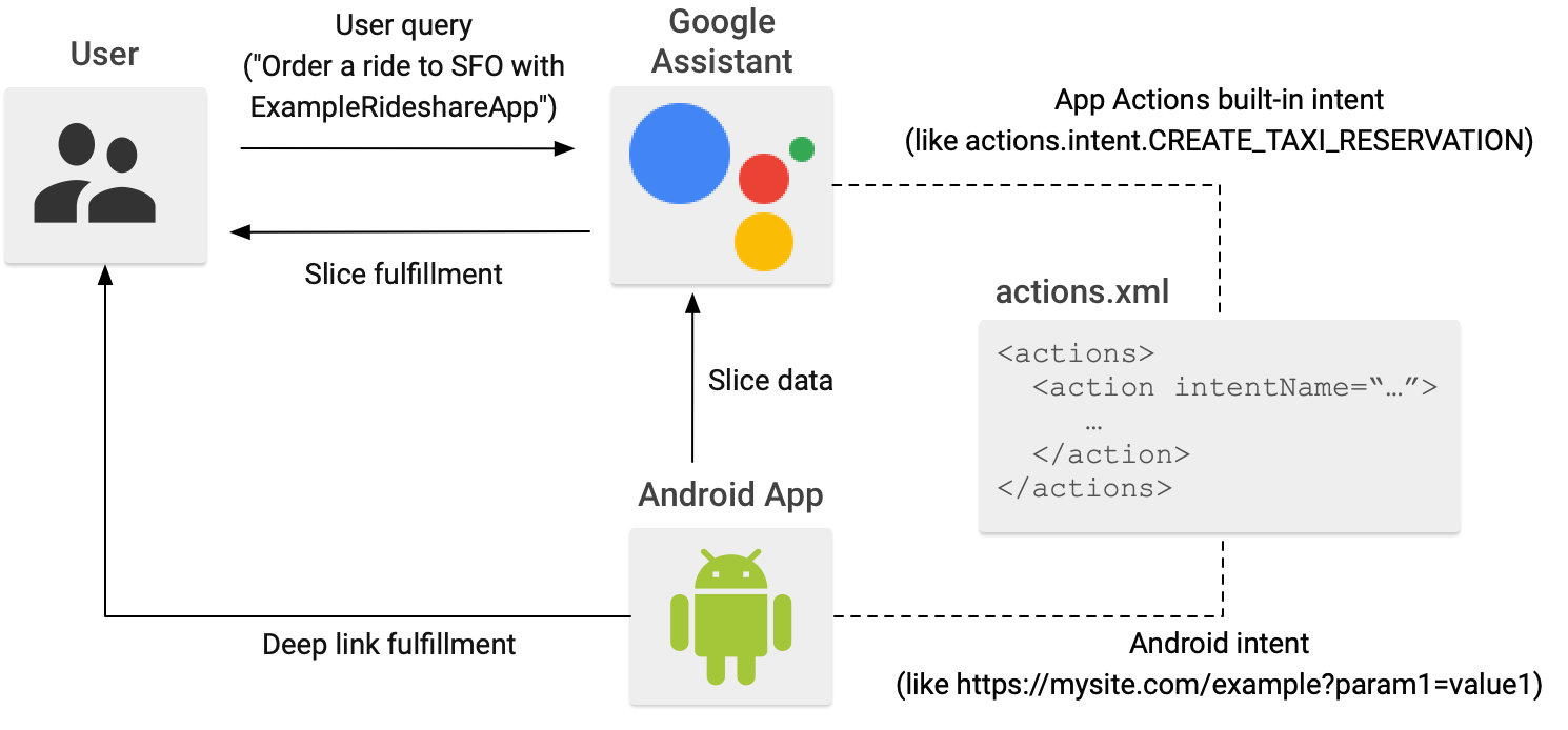 Data flows between the user, the Google Assistant, and your Android             app through fulfillments and intents.