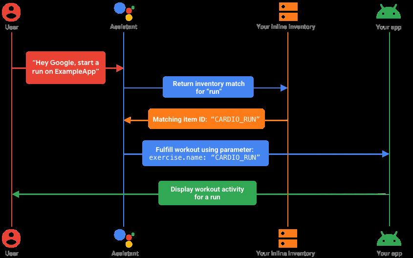 Inline inventory user flow diagram