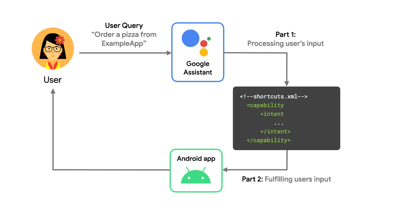 When a user provides a query to Google Assistant, Assistant responds             by launching an app destination for the user.