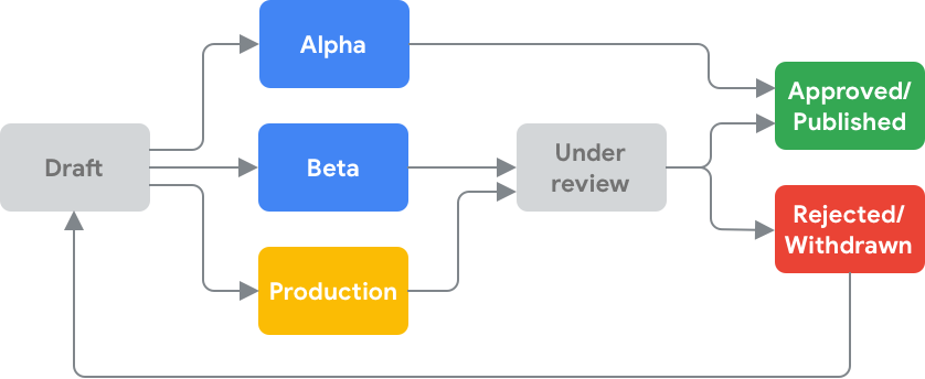 Diagram showing the possible lifecycle paths of releasing an Action