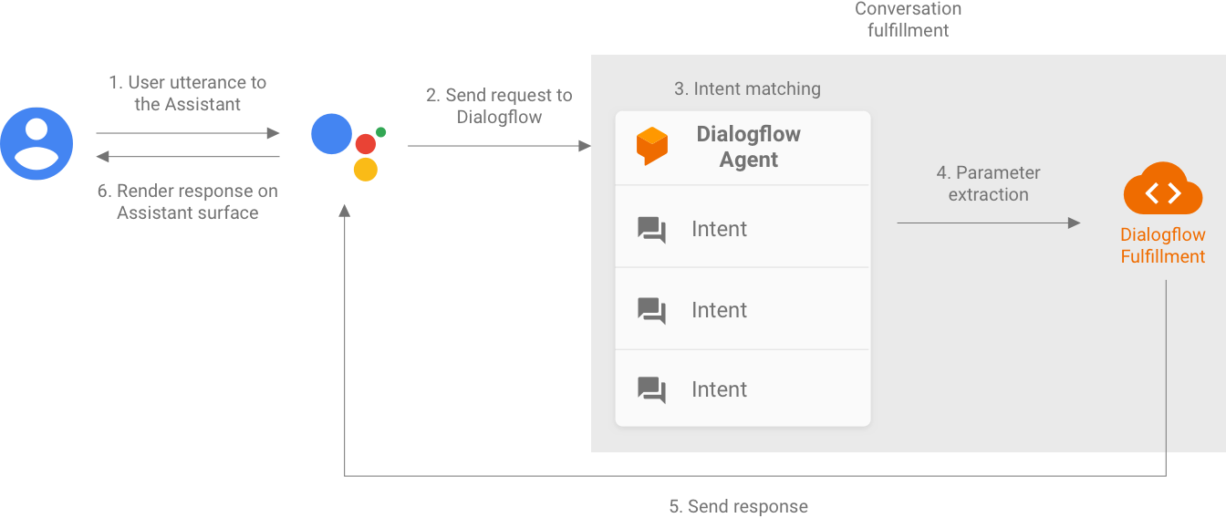 A flowchart proceeds from a user query to Actions on Google, Dialogflow, and a fulfillment webhook, eventually returning to the user.