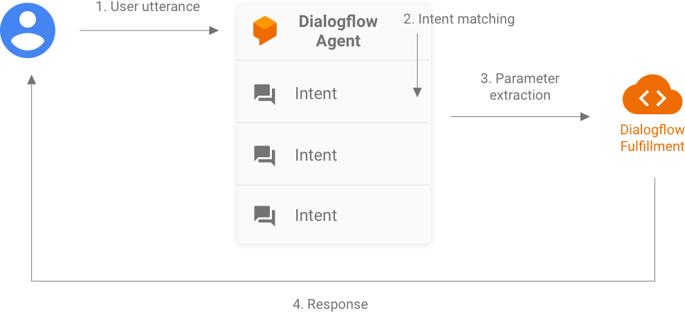 Dialogflow accepts a user utterance for intent matching, provides             extracted parameters to Dialogflow fulfillment. The fulfillment             returns a response to the user.