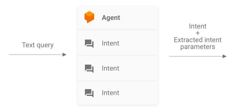 A Dialogflow agent can be represented with a text query as input and an intent plus extracted intent parameters as output.