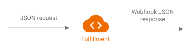 A fulfillment can be represented with JSON request input and webhook JSON response output.