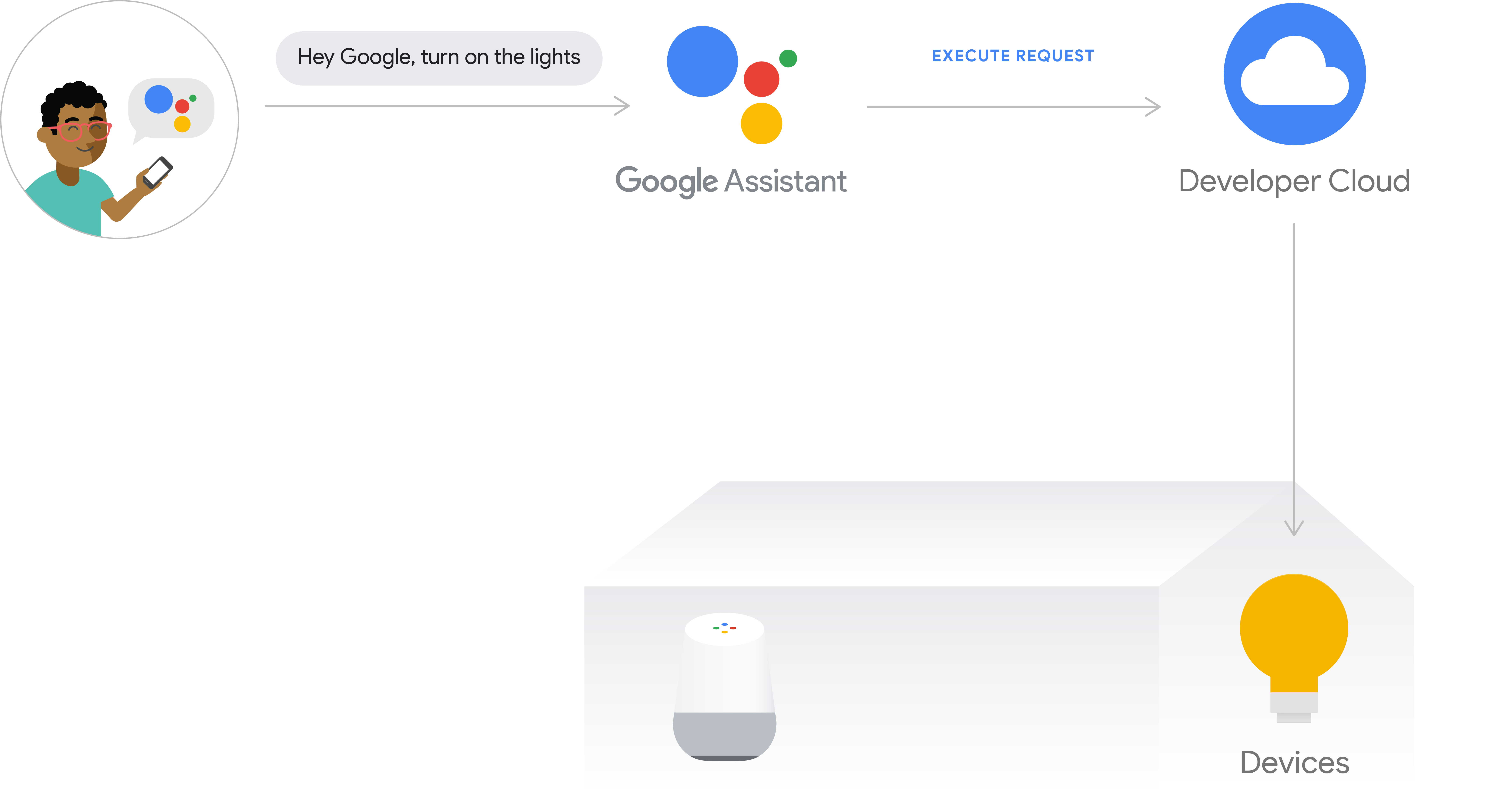 This figure shows the execution flow for cloud execution. The             execution path captures a user's intent from a phone with the             Google Assistant, then the user intent is processed by             the Google Cloud, then the request is sent to the developer cloud,             and then the command is issued to the device hub or             directly to the device.
