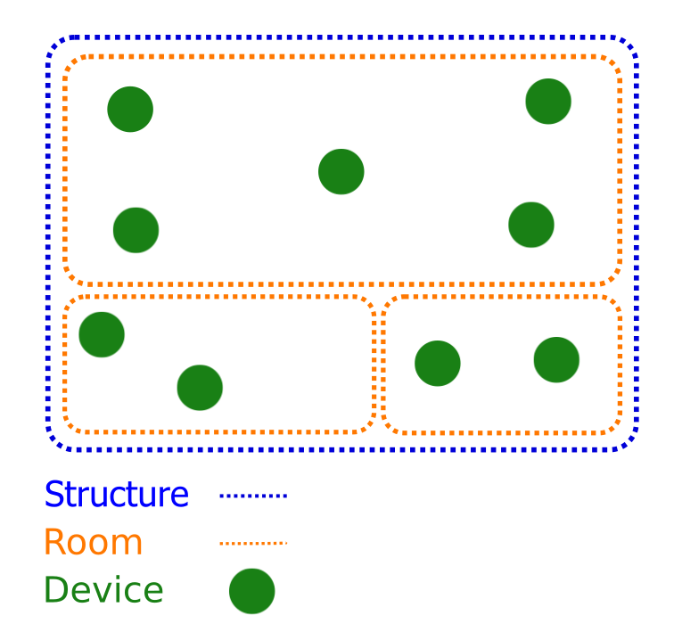 This figure shows a sample home graph. There is one structure that             is outlined with a blue dotted line, three rooms that are outlined             with an orange line, and several devices located in the rooms that             are green circles.