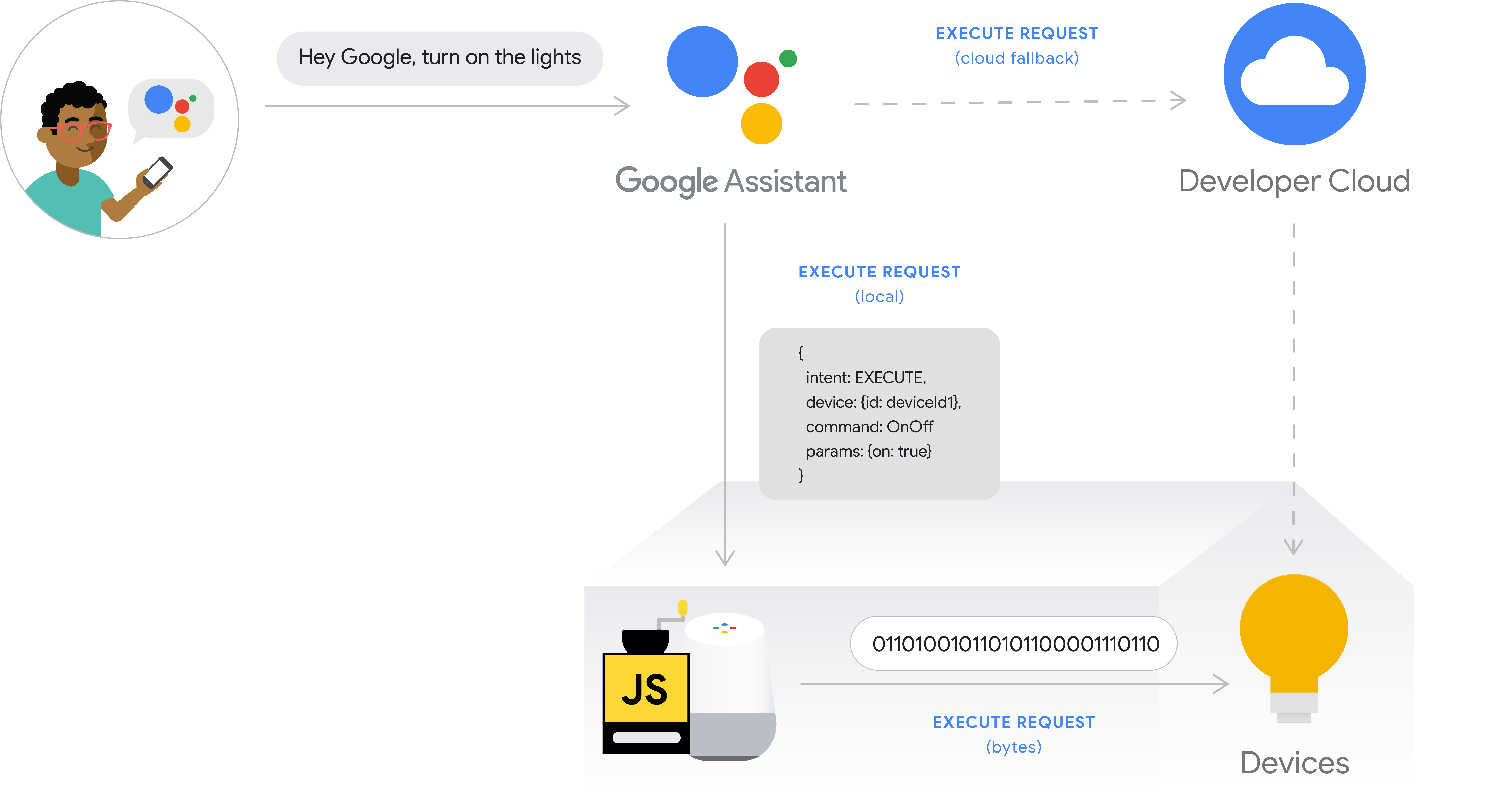 This figure shows the execution flow for local fulfillment. The             execution path captures a user's intent from a phone with             Google Assistant, then the user intent is processed by             the Google Cloud, then it is executed locally on the Google Home             device and the command is issued directly to the device hub or             directly to the device. The developer cloud is available as a             cloud fallback.