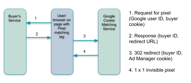 Cookie Matching | Real-Time Bidding | Google Developers