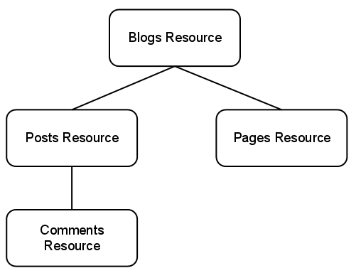 The blogs resource has two children resource types, pages and posts.           A posts resource may have comments resource children.