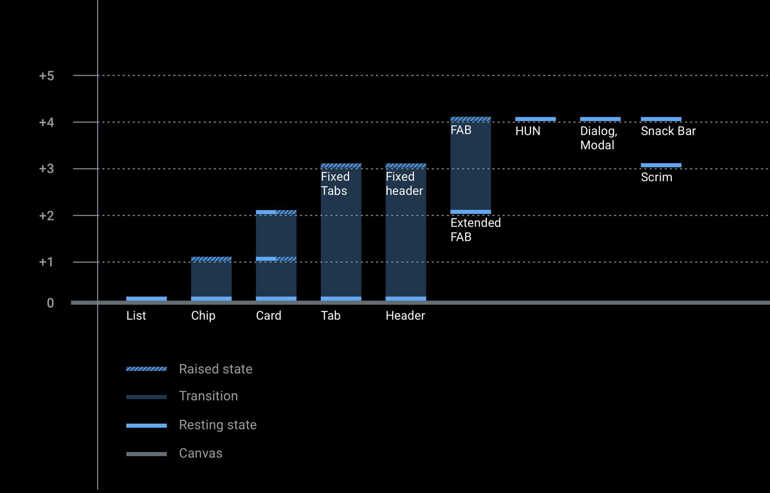 Component elevation chart