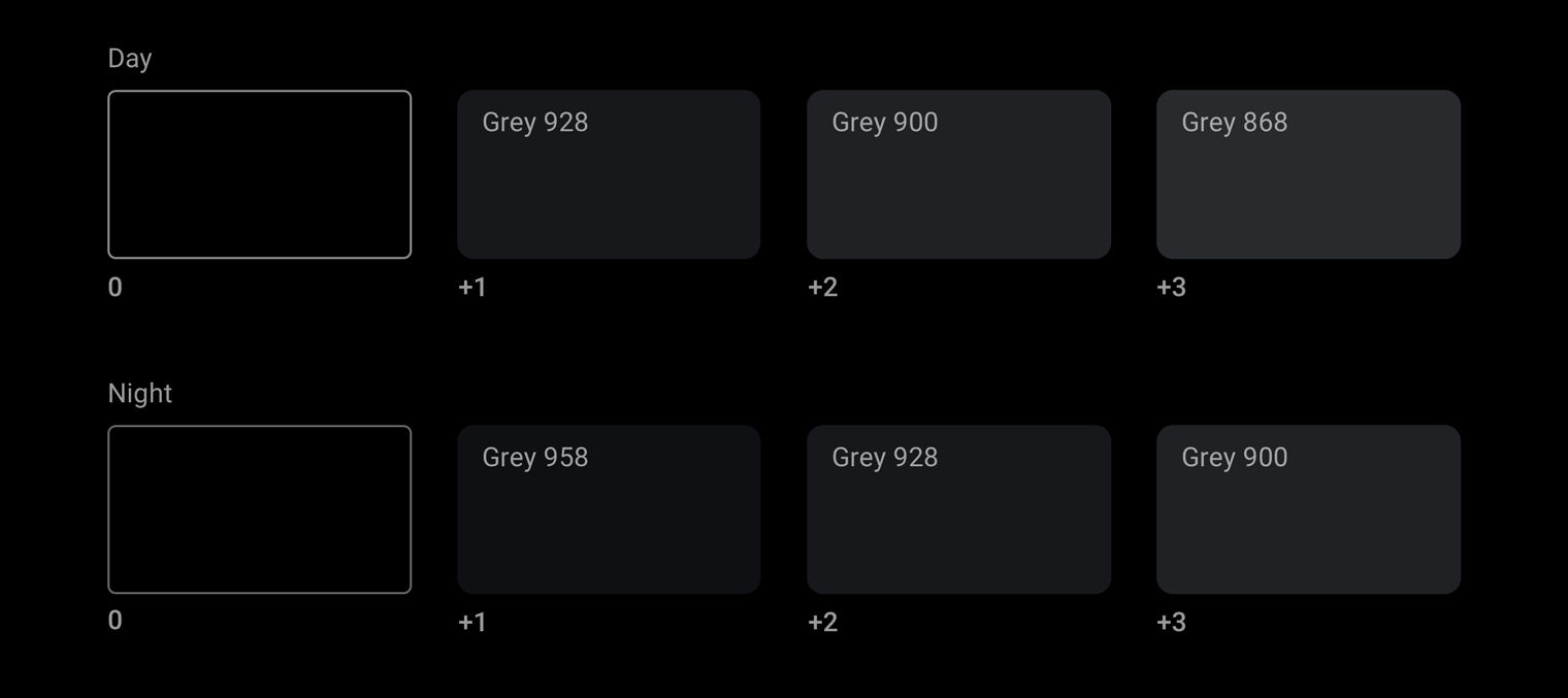 Day and night mode grayscale elevation levels